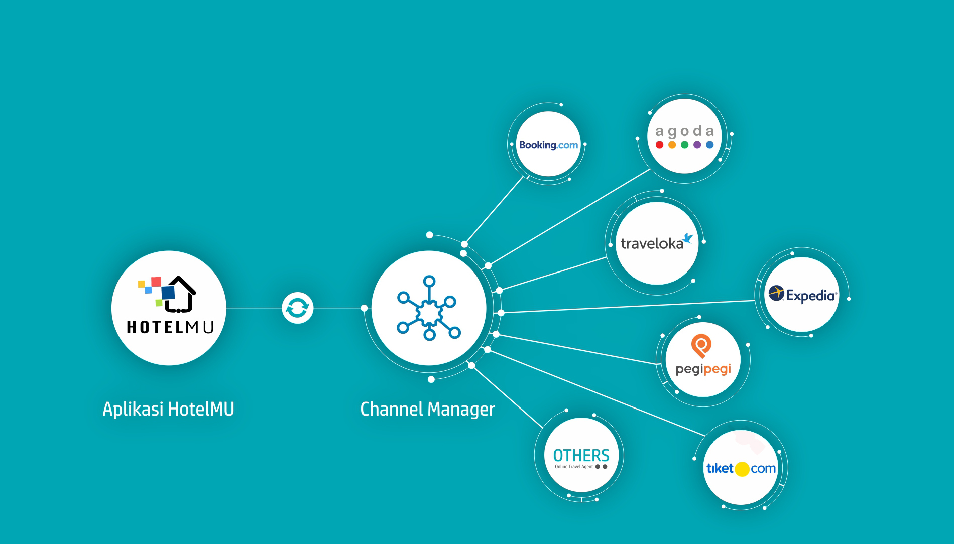 Integrasi Channel Manager
